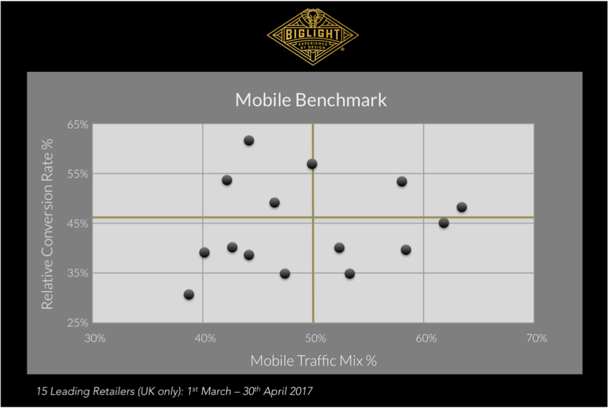 Graph depicting Mobile traffic vs Conversion rate
